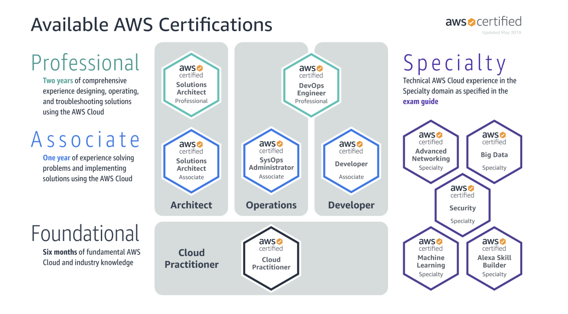 AWS Certified Solutions Architect Associate | Exam Tips 2019 | by ...