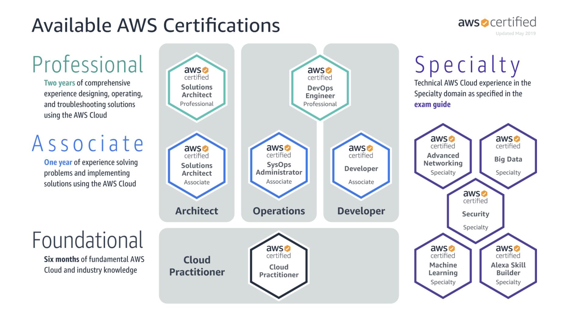 Amazon AWS cretificiations roadmap