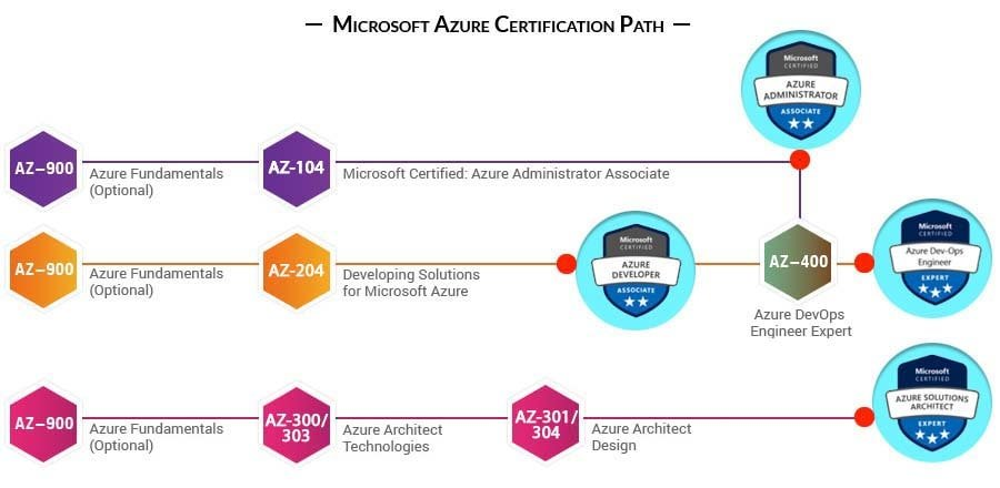 microsoft azure certification path 1